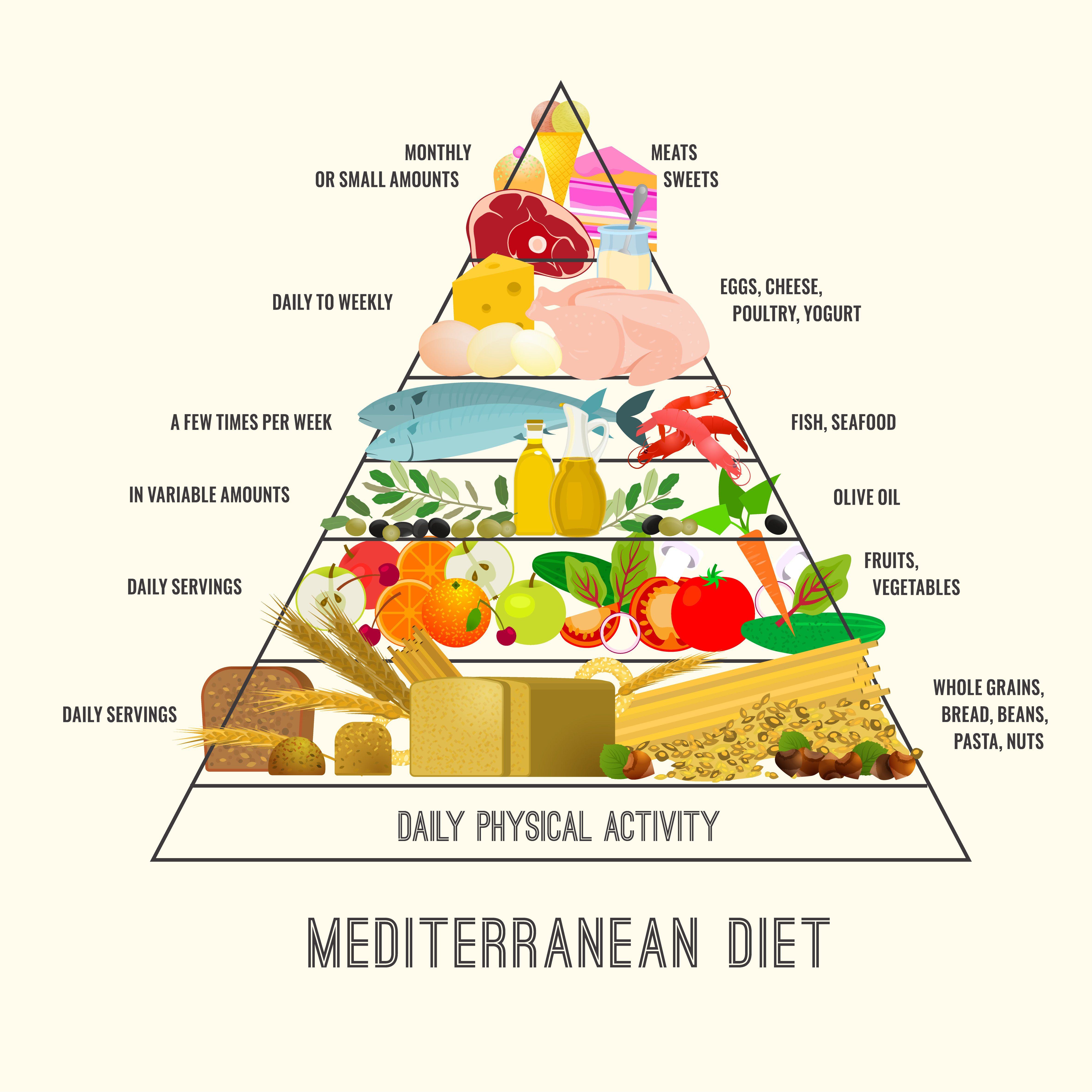 potravinová pyramída