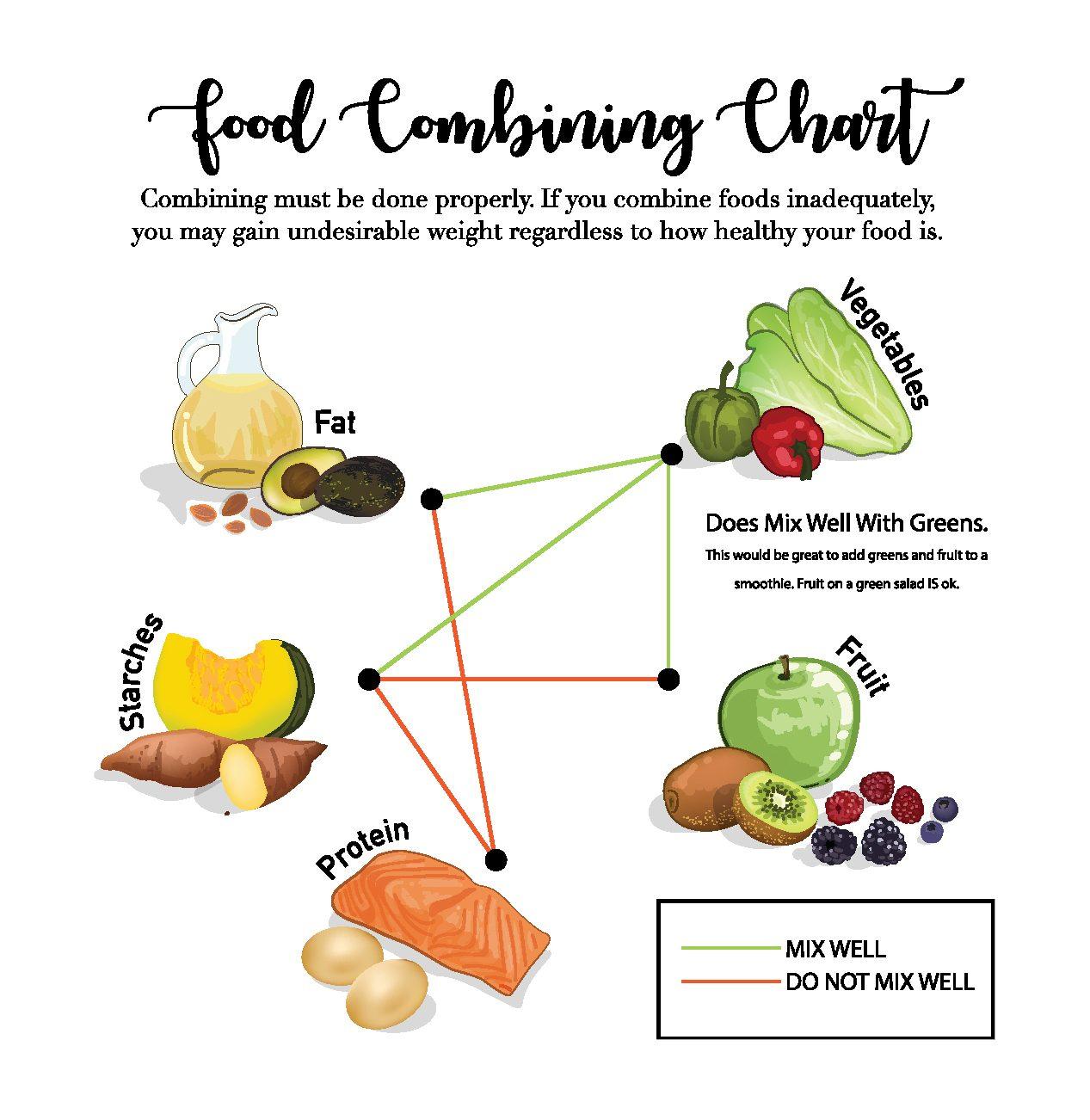 tabuľka delenej stravy