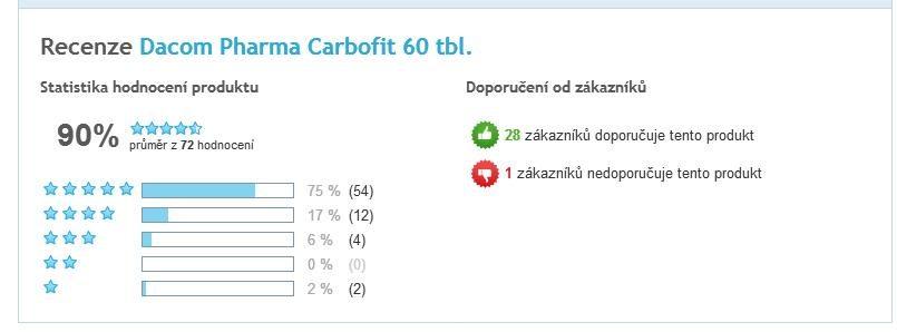 Carbofit kapsule celkové hodnotenie užívateľov