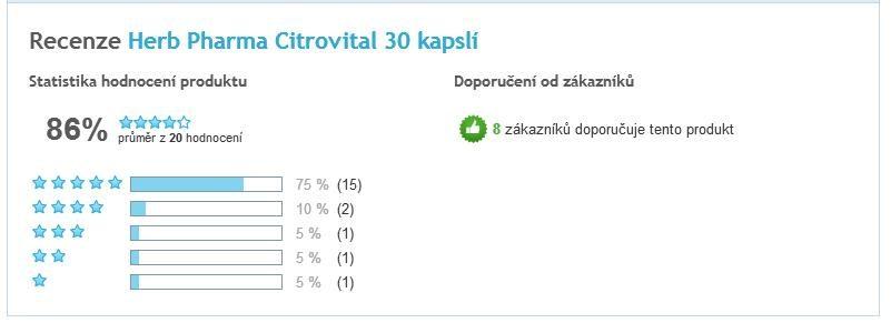 Citrovital kapsuly celkové hodnotenie užívateľov