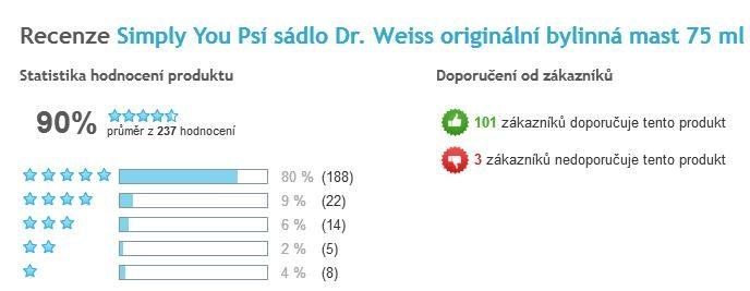 Psie sadlo Dr. Weiss celkové hodnotenie užívateľov
