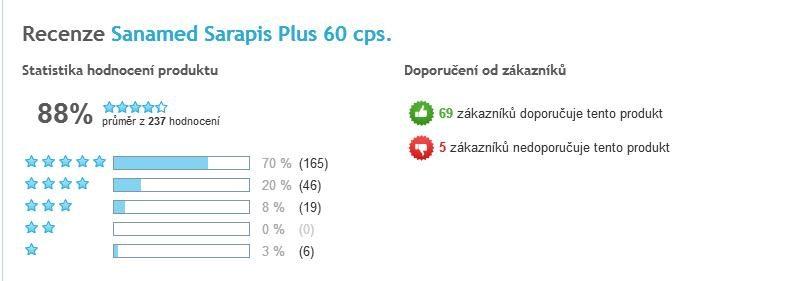Sarapis Plus celkové hodnotenie užívateľov