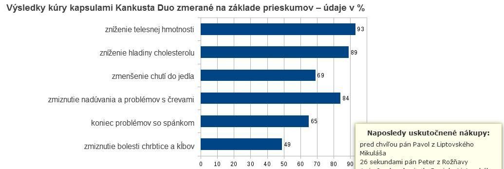 toto je prieskum o prípravku Kankusta Duo a jeho užívanie