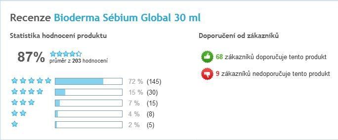 Bioderma Sébium Global celkové hodnotenie užívateľov