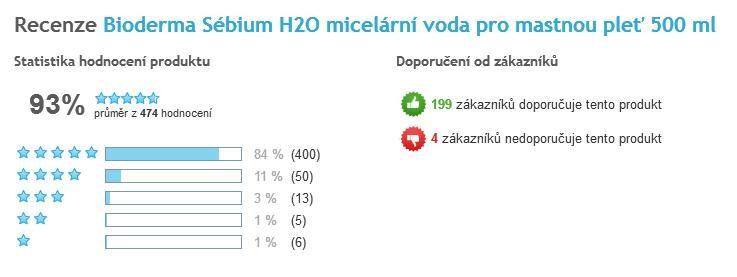 Bioderma Sébium H2O 500 ml celkové hodnotenie užívateľov