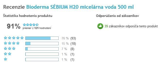 Bioderma Sébium H2O celkové hodnotenie užívateľov