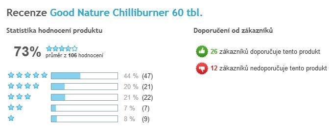 Chilliburner celkové hodnotenie užívateľov