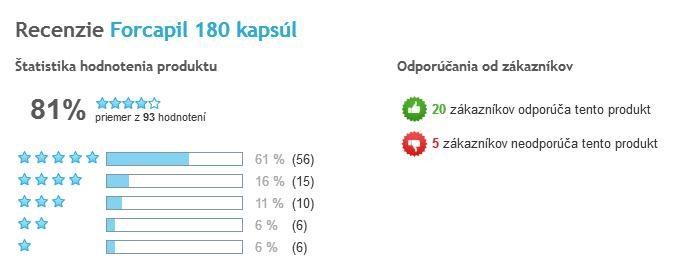 Forcapil kapsuly celkové hodnotenie užívateľov