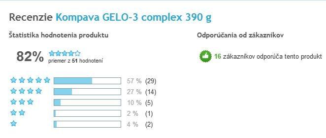 Gelo-3 complex celkové hodnotenie užívateľov