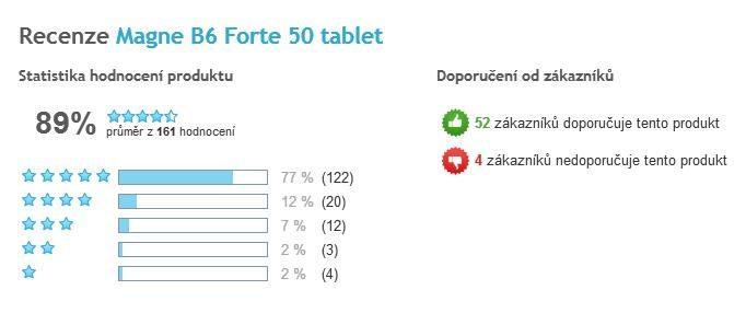 Magne B6 Forte celkové hodnotenie užívateľov