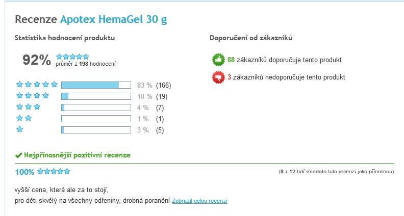 UniGel Apotex (Hemagel) celkové hodnotenie užívateľov