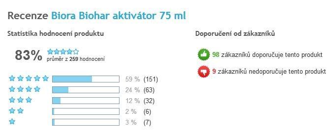 Biohar celkové hodnotenie užívateľov