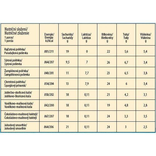 Express Diet nutričné zloženie produktov
