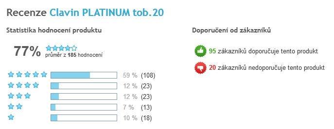 Clavin Platinum celkové hodnotenie užívateľov