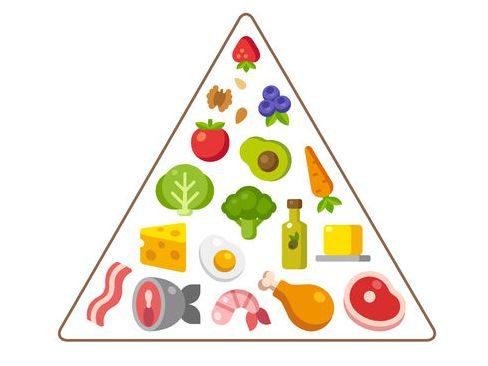 Ketodiet - Keto Diéta (potravinová pyramída)