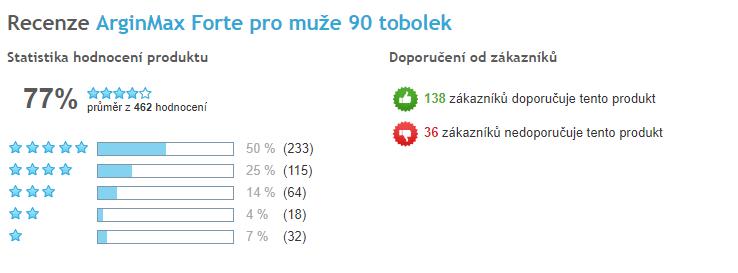 ArginMax celkové hodnotenie užívateľov