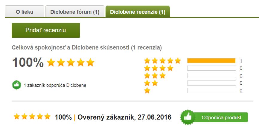 Hodnotenia užívateľov Diclobene gel na Pilulka.sk