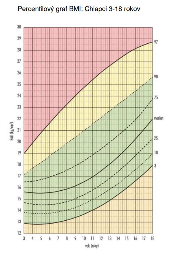 percentilový graf BMI pre deti - chlapci