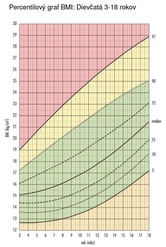 percentilový graf BMI pre deti - dievčatá